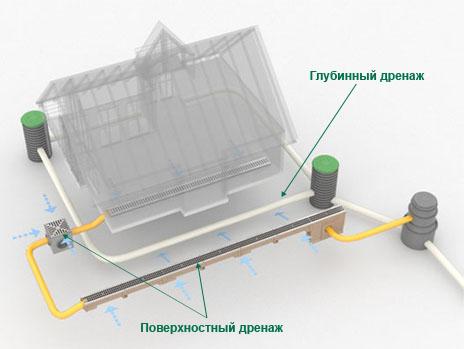 Дренажные системы и поверхностные водоотводы Челябинск